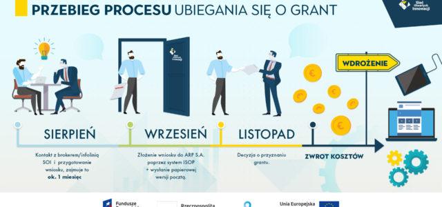 Grant na transfer technologii, czyli do 70% refundacji kosztów na zakup oprogramowania